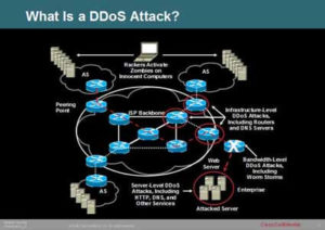 Types of DDoS attacks
