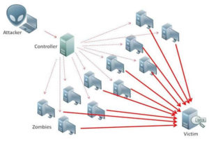 DDoS using smart - IOT devices